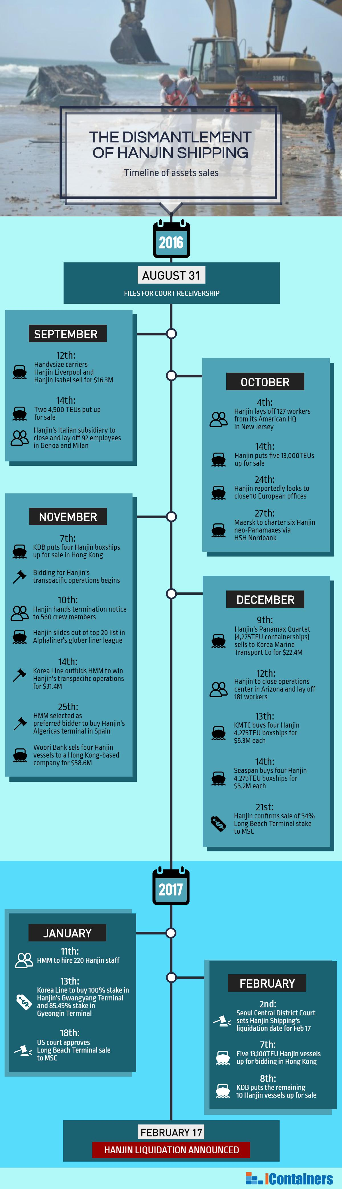 hanjin dismantlement infographic