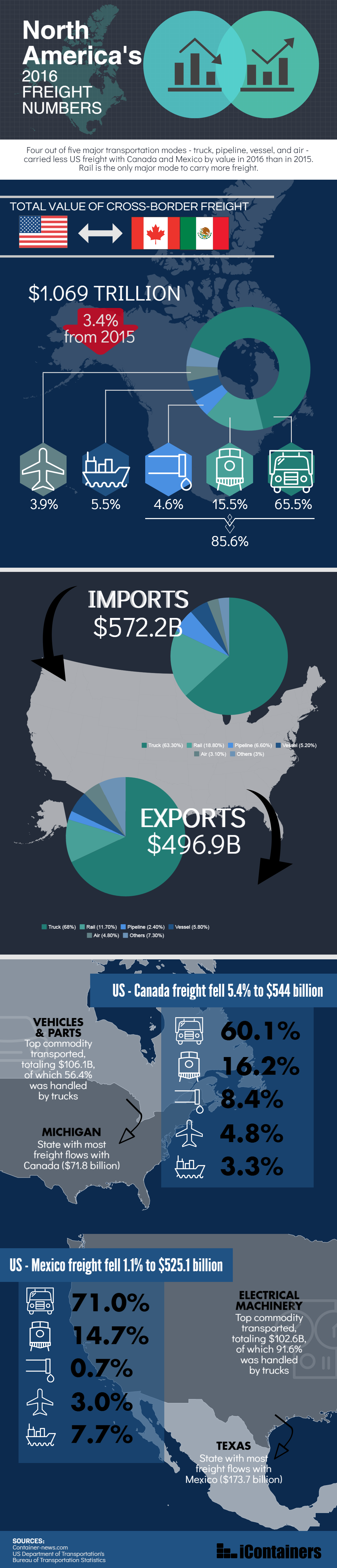 north america freight numbers infographic2