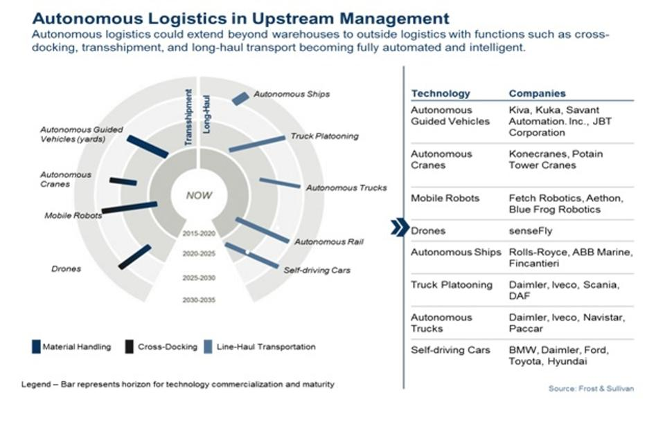 autonomous logistics in upstream management forbes