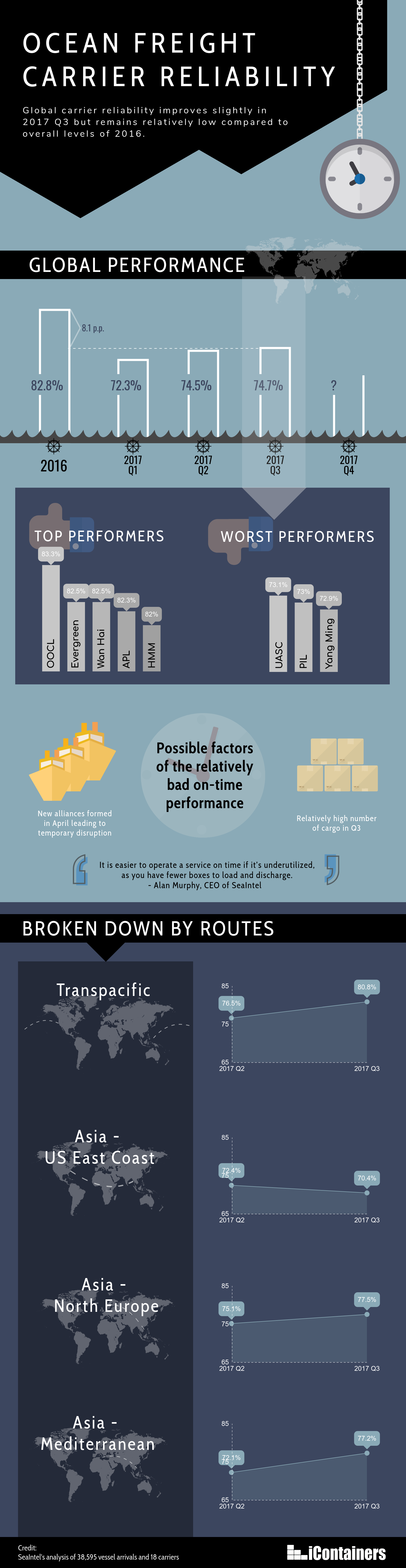 carrier-schedule-reliability-infographic