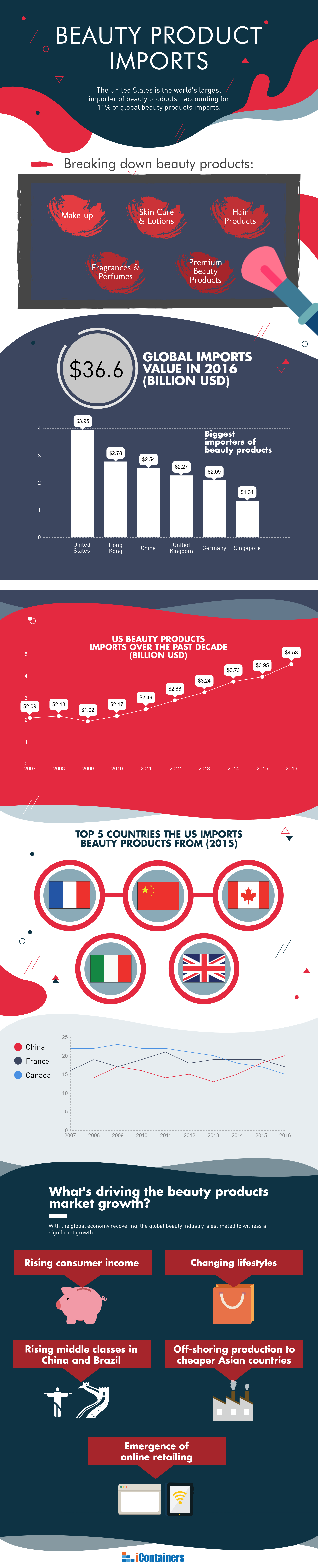us-beauty-products-imports-infographic