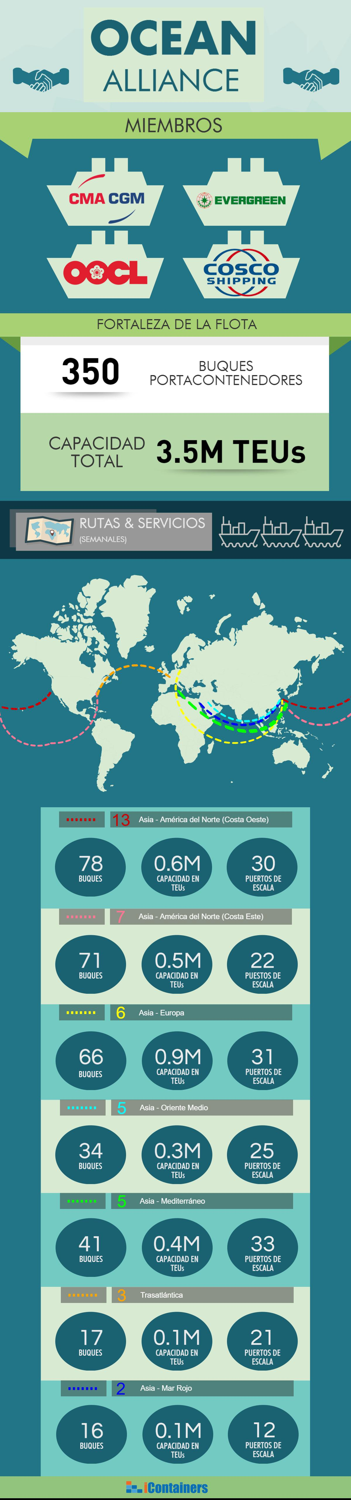 Ocean Alliance, infographic