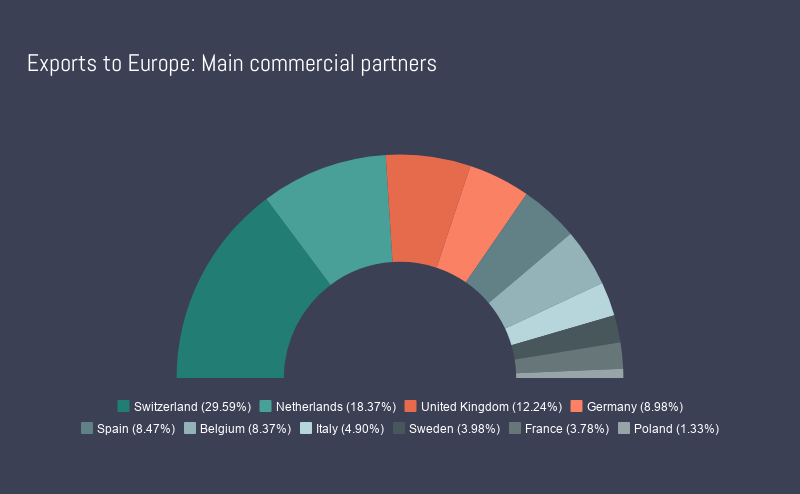 Dominican Republic exports to Europe: Main commercial partners graph