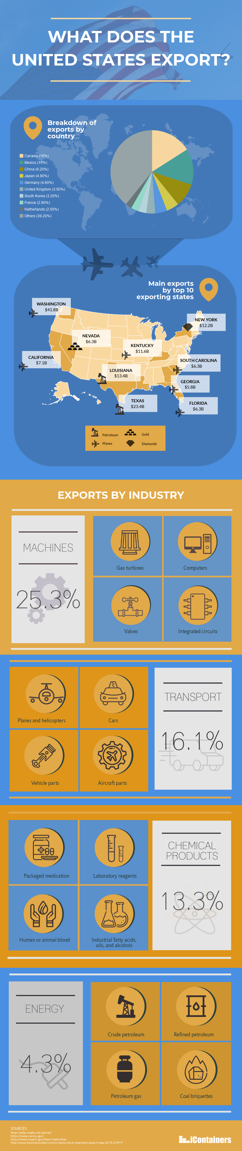 US exports by state, industry, destination country infographic