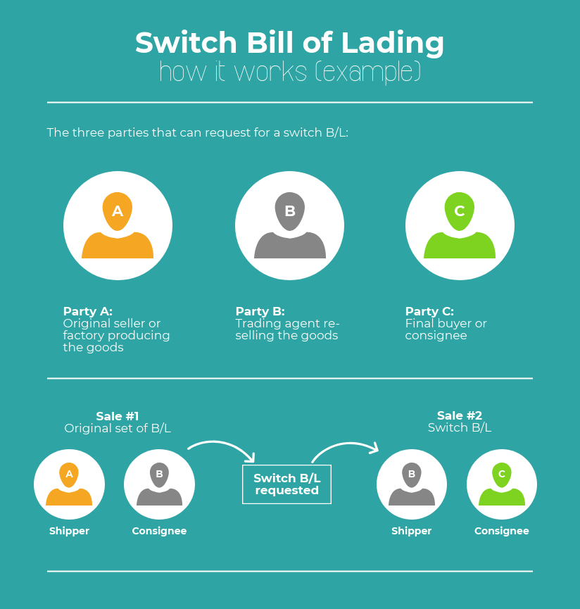 What is a switch bill of lading example
