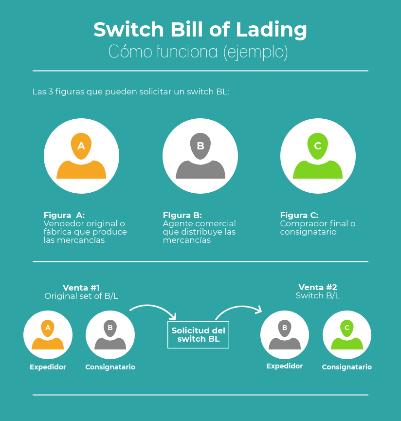 Ejemplo de cómo funciona un switch bill of lading