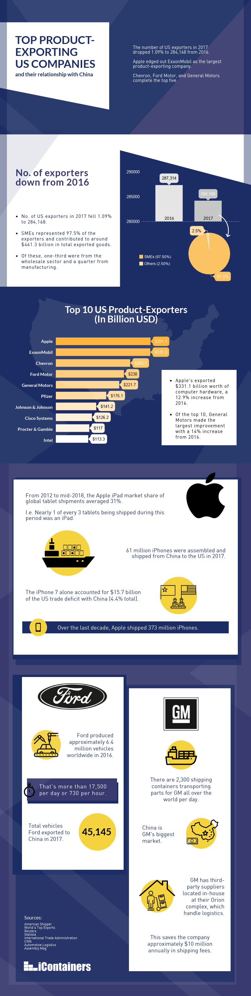 Top product-exporting US companies and their relationship with China infographic