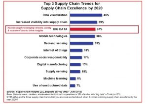 Understanding Big Data: Top 3 Elements of Supply Chain Pain for Respondent