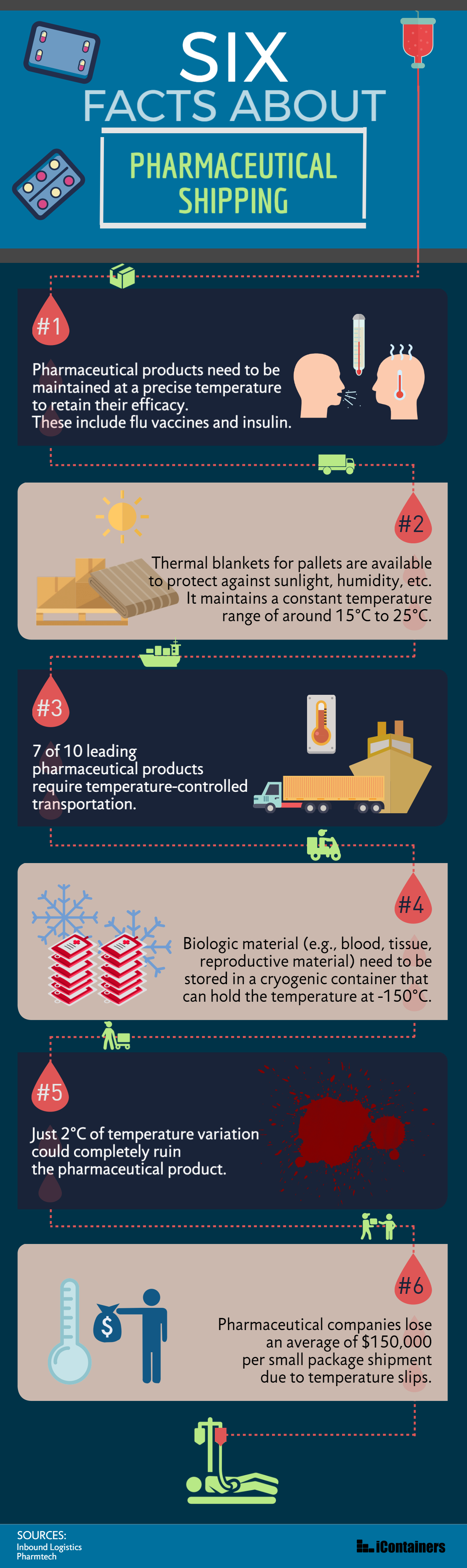 pharmaceutical shipping infographic image