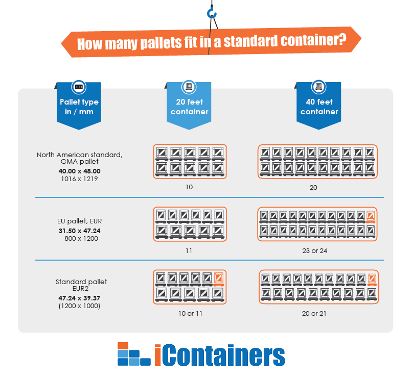 How Many Pallets Fit In A 20-ft And 40-ft Container
