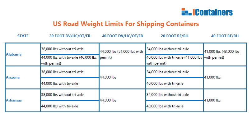 Tri Axle Chassis Weight Limits : How to deal with road weight limits when shipping