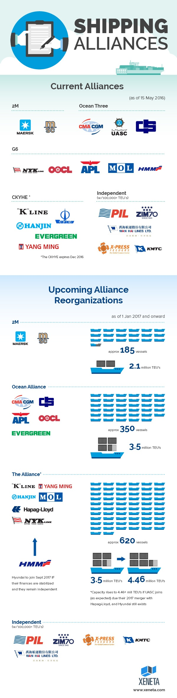 Shipping Alliances Overview