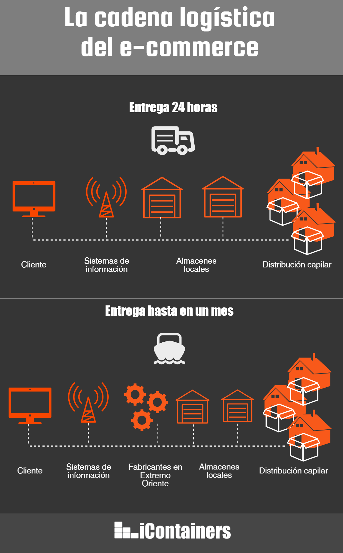 La operativa del e-commerce