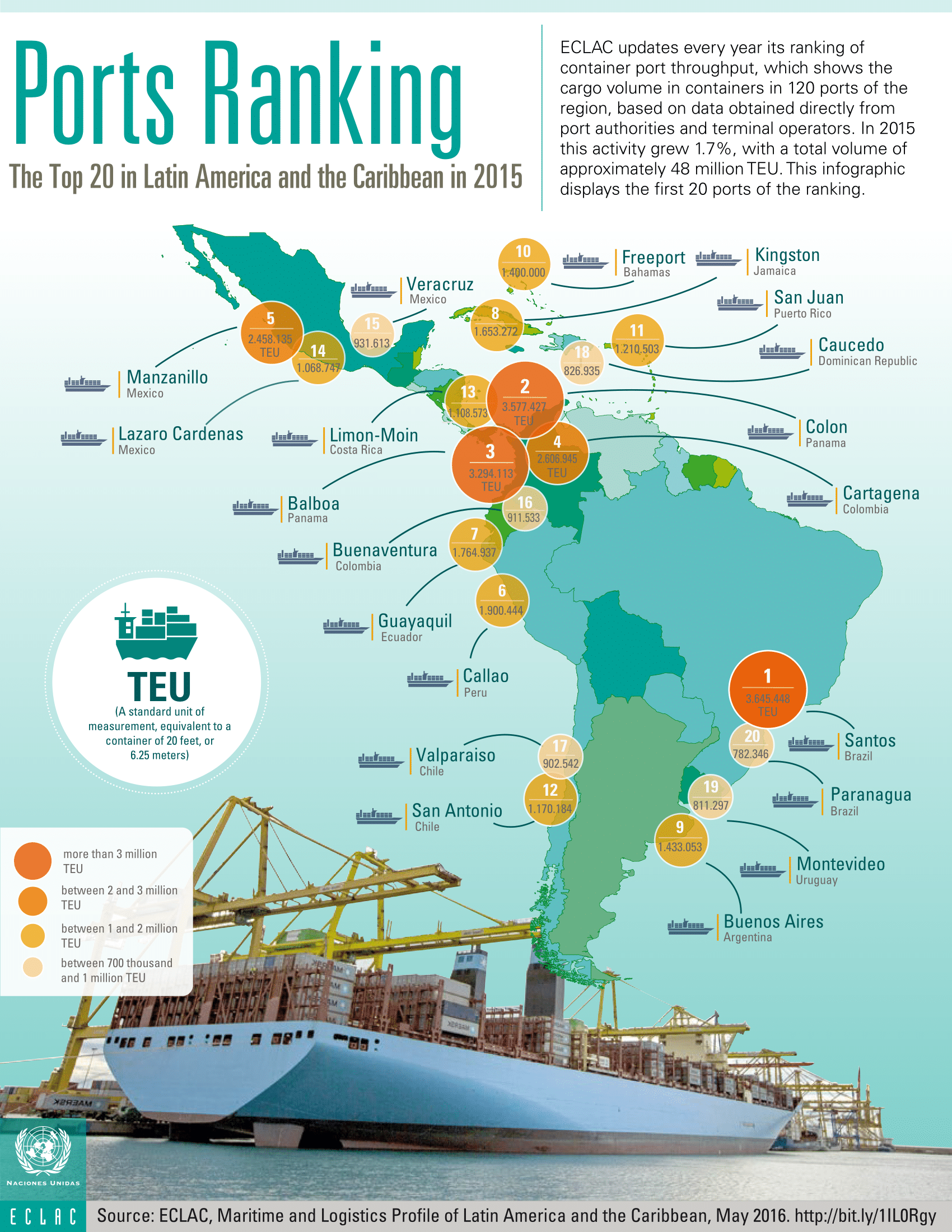 top ports in south america infographic