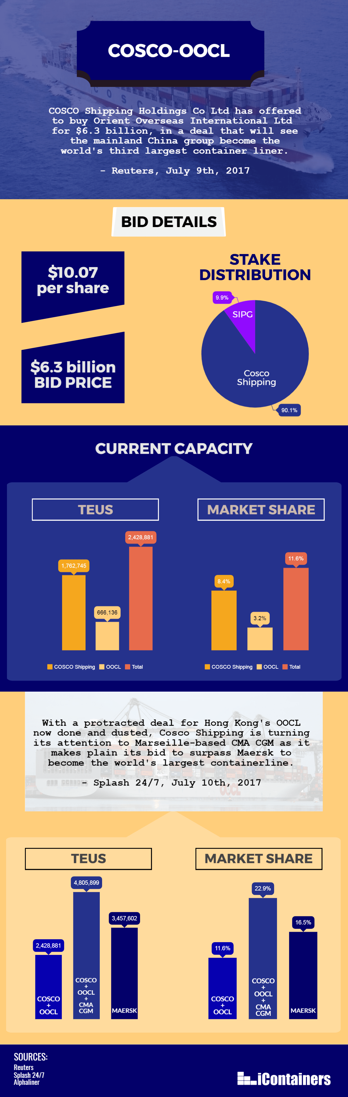 Cosco shipping acquires OOCL infographic