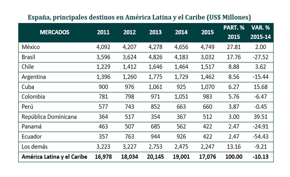 Productos Gravados En Colombia Para 2016 Tipos De Iva