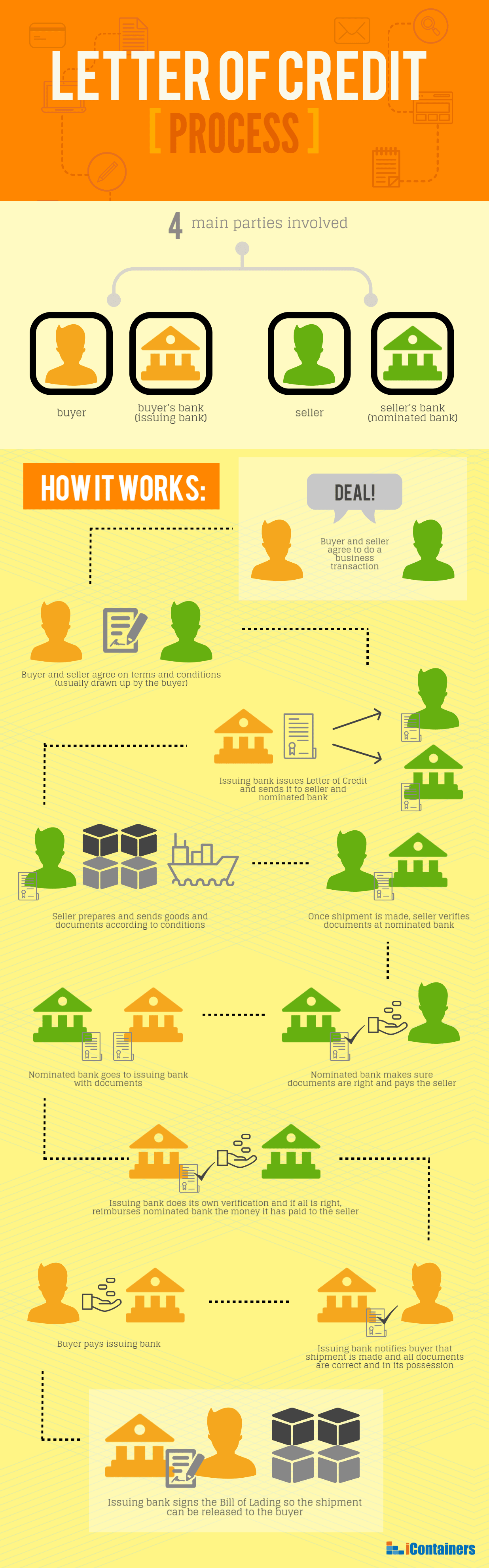 letter of credit infographic image