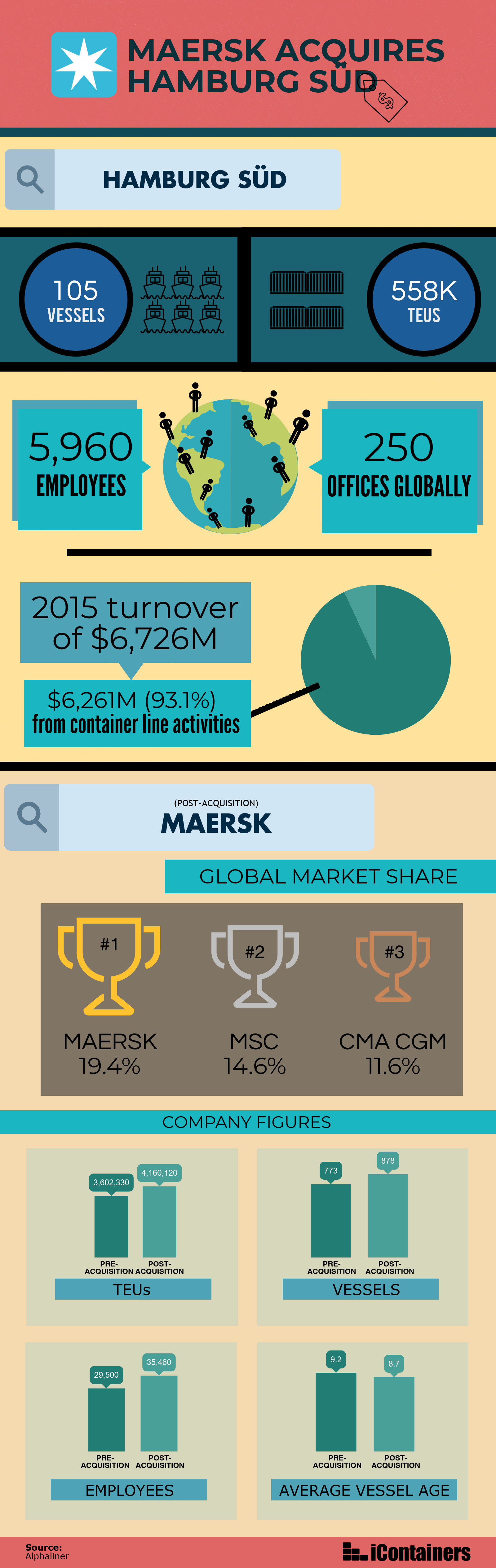 Maersk acquires Hamburg Süd infographic