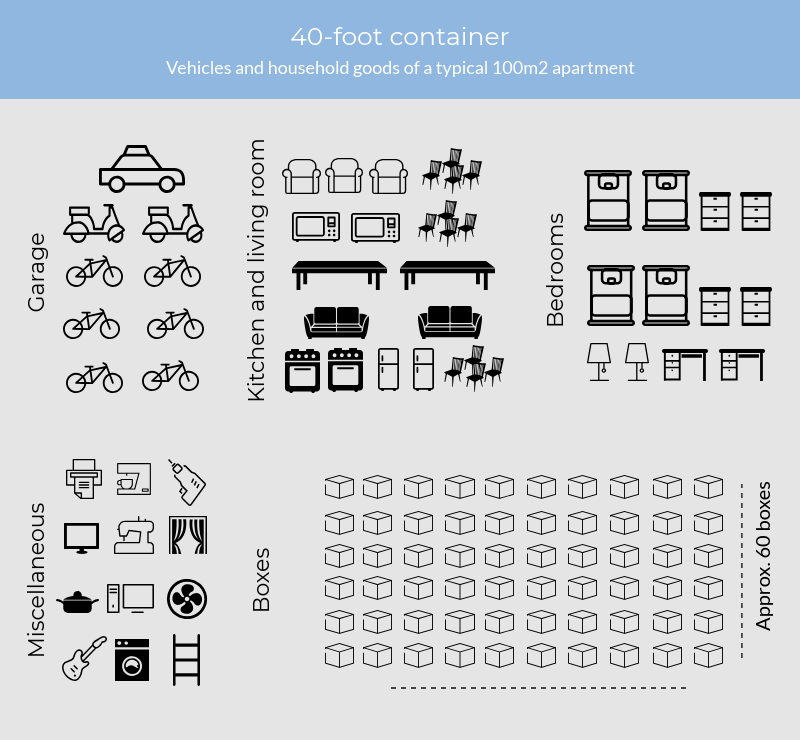 What fits in a 40-foot container