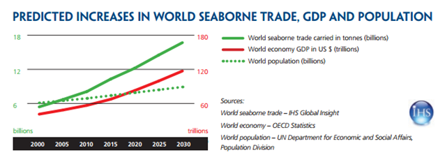 predicted-increases-in-world-seaborne-trade-gdp-and-population