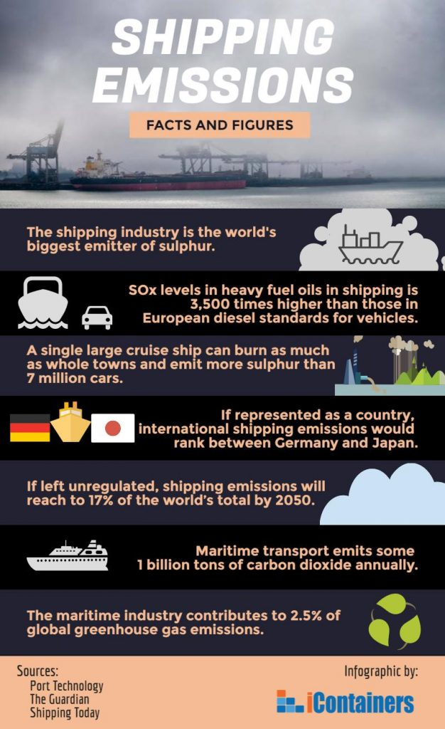 Shipping Emissions And Eu