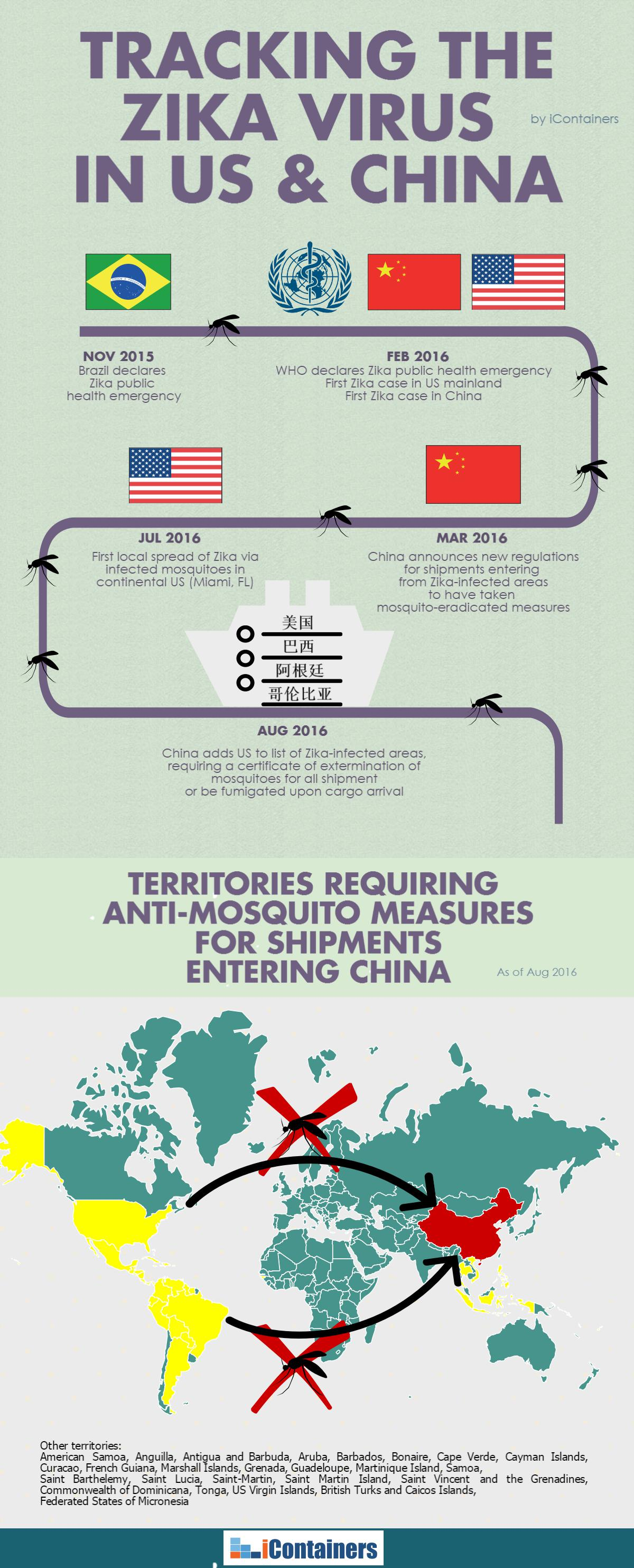 Zika treatment for US exports to China infographic