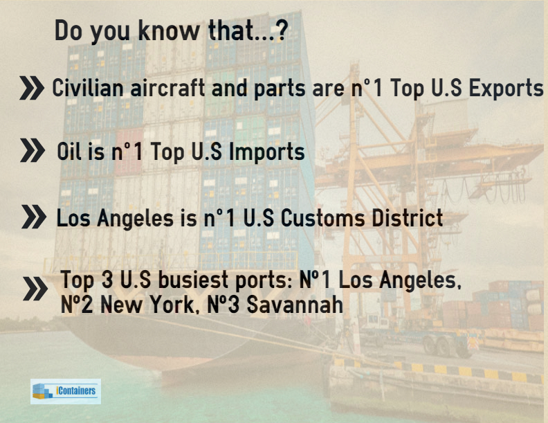 us port facts