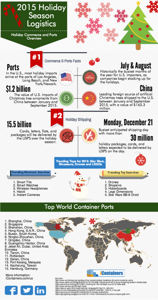 infographics logistics of the season