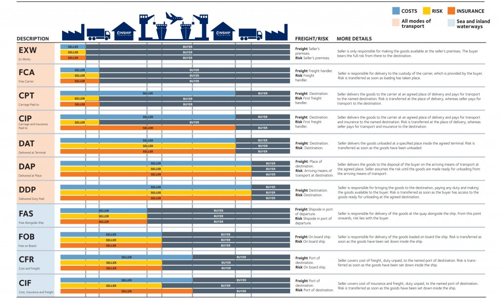 Incoterms table