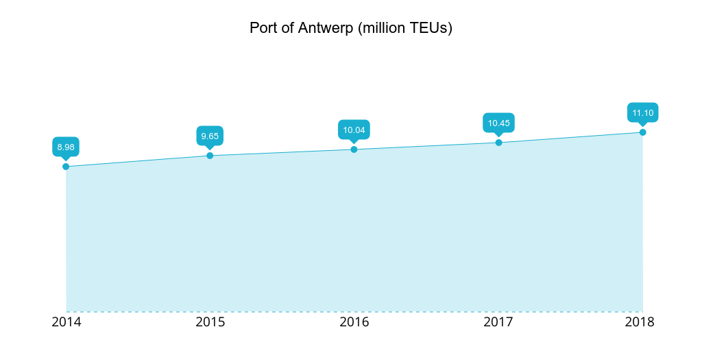 Port of Antwerp 2014-2018 TEUs handled