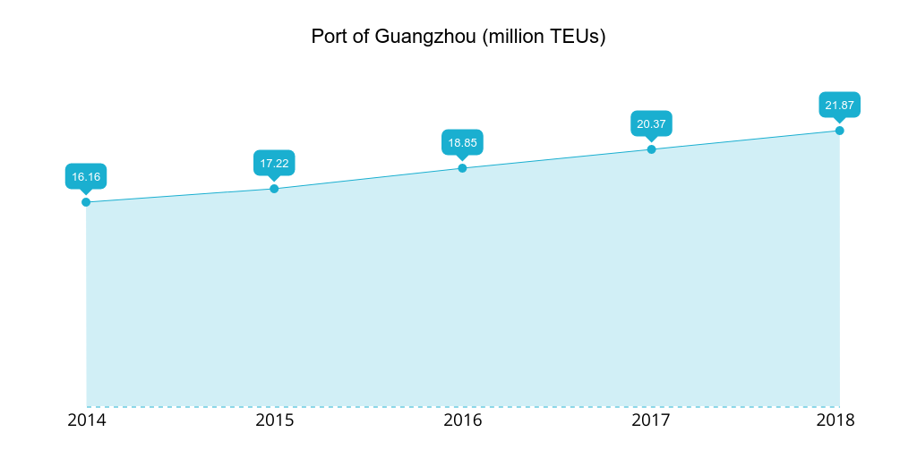 Port of Guangzhou 2014-2018 TEUs handled