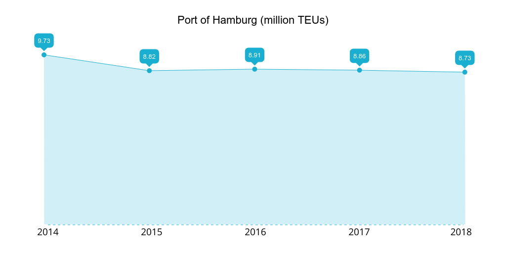 Port of Hamburg 2014-2018 TEUs handled
