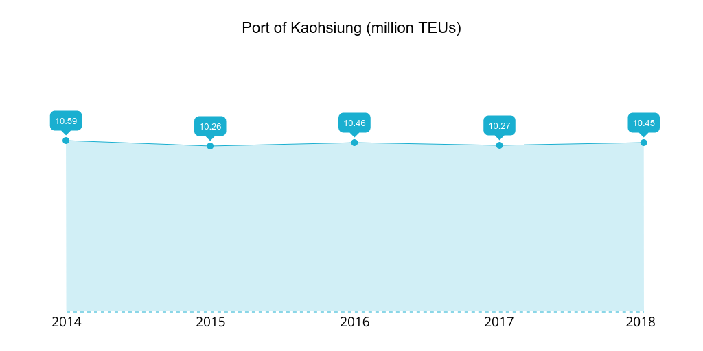 Port of Kaohsiung 2014-2018 TEUs handled