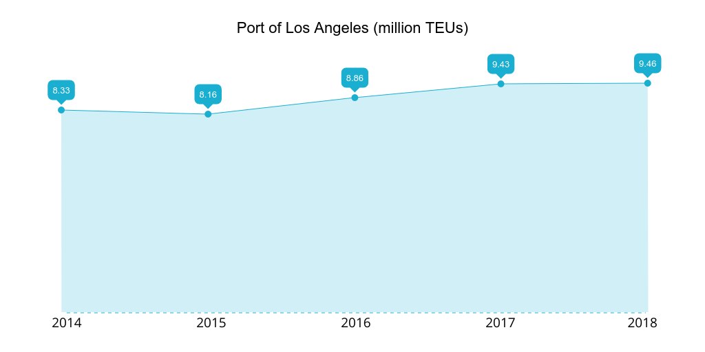 Port of Los Angeles 2014-2018 TEUs handled