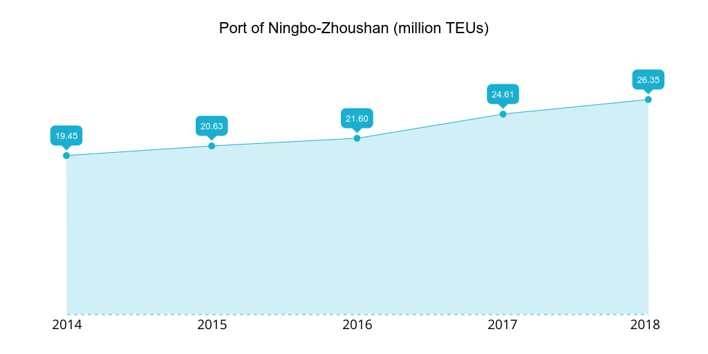 Port of Ningbo-Zhoushan 2014-2018 TEUs handled