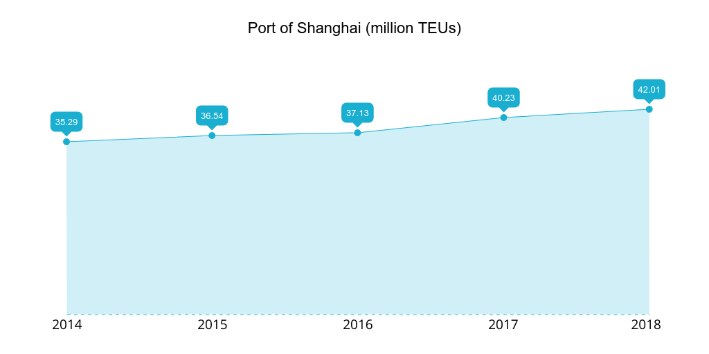 Port of Shanghai 2014-2018 TEUs handled