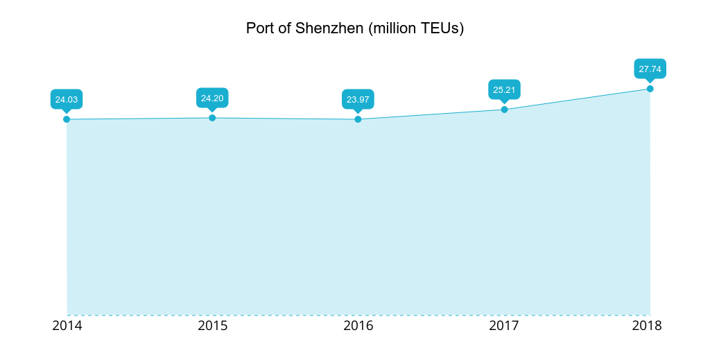 Port of Shenzhen 2014-2018 TEUs handled