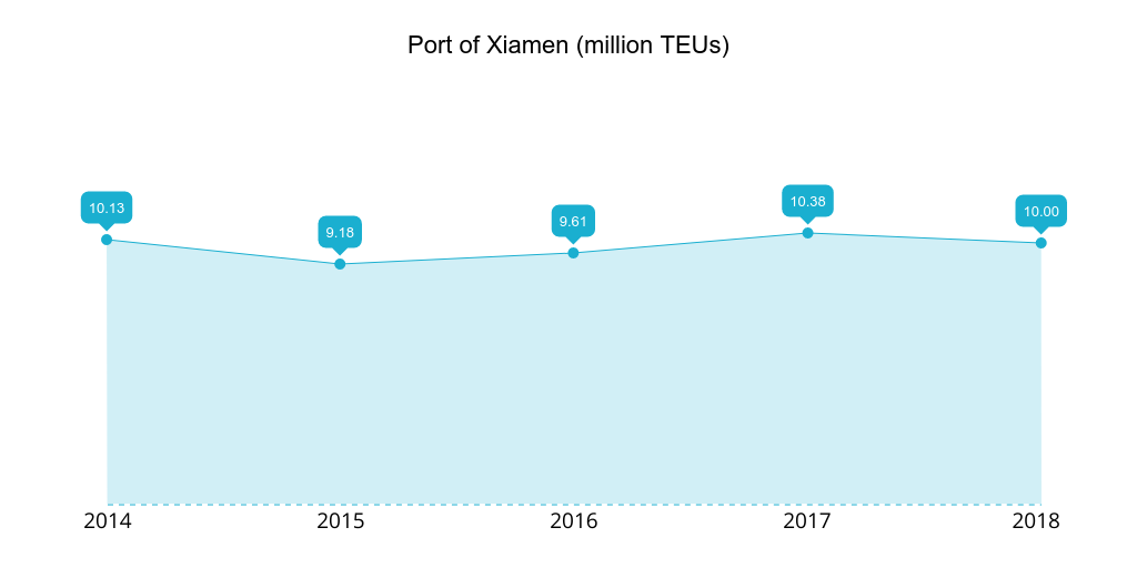Port of Xiamen 2014-2018 TEUs handled