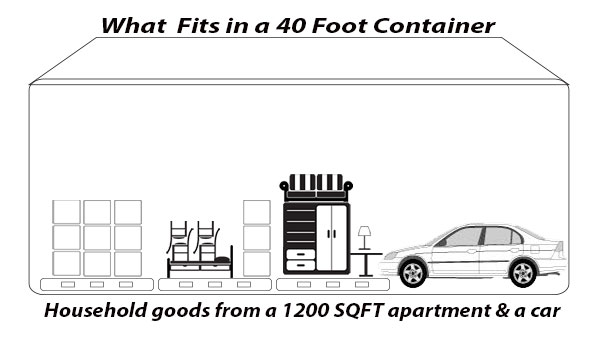 What Fits In A 20 Foot Container